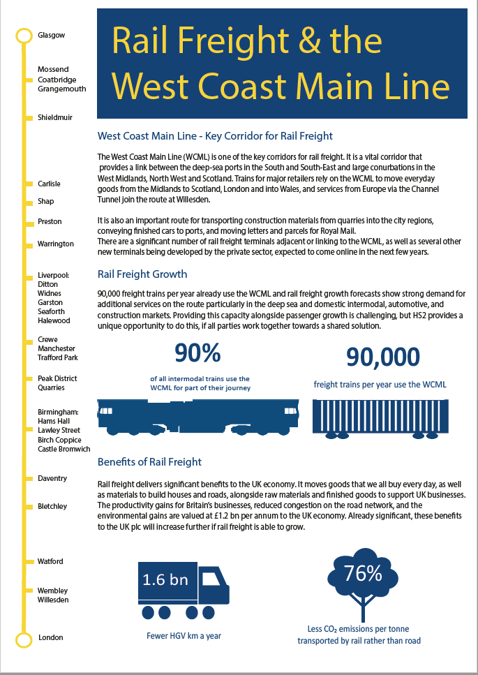 RFG sets out freight needs for West Coast Partnership